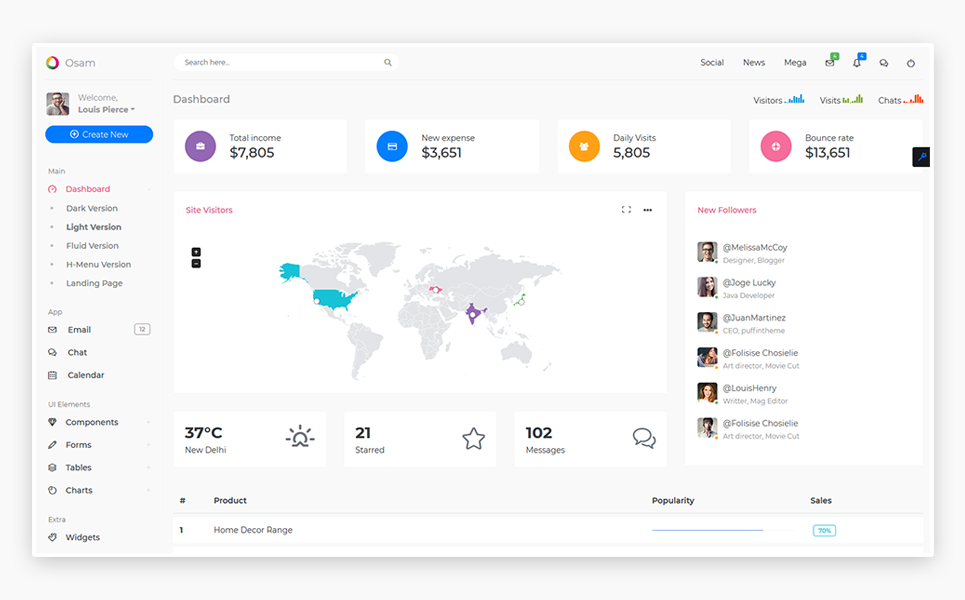 Most Popular Admin Template | Website Templates